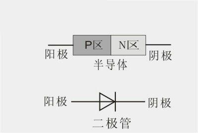 二极管原理与结构详解(一)