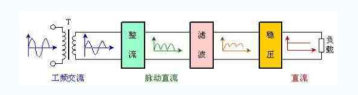 构成,简单的工作原理,以及直流电源组成和电路图中整流桥电路和滤波