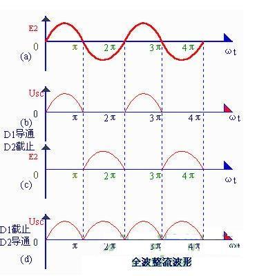 下图是全波整流电路的电原理图.