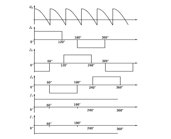 【ASEMI】How to grasp the output waveform of the rectifier bridge?